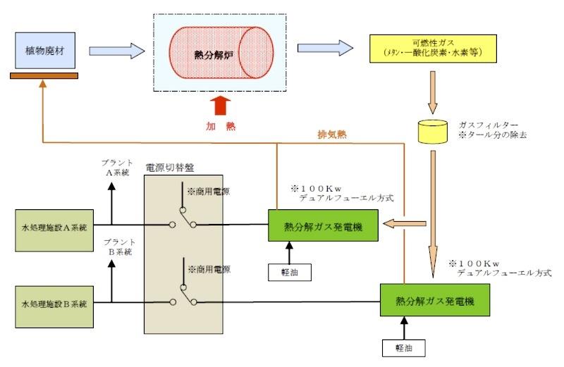 熱分解ガス発電機設備