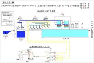 漁港衛生管理システム
