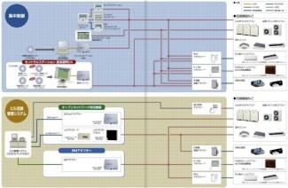 空調管理システム