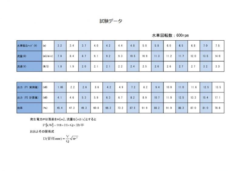 試験データ